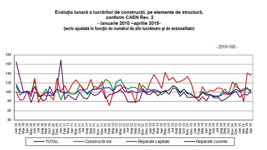 Oportunitati de afaceri: Volumul lucrarilor de constructii in crestere cu 12,2 %