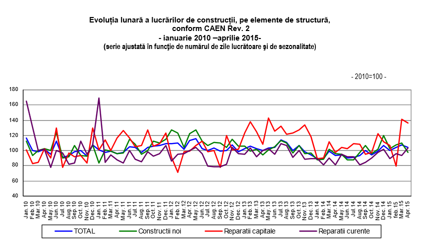 Evolutie lucrari constructii ian 2010 - apr 2015