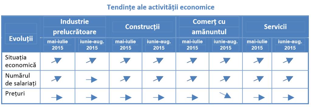 Tendinte crestere activitate economica Romania