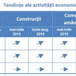 Oportunitati de afaceri in Romania – Tendinte de crestere a activitatii economice