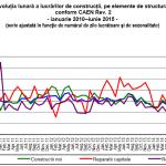 Oportunitati de afaceri: Volumul lucrarilor de constructii in crestere cu 13,0%
