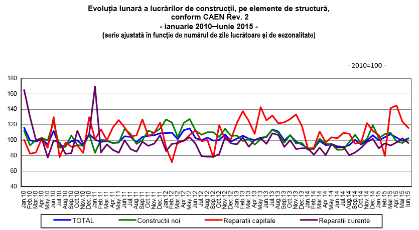 Evolutie constructii ian 2010-iun 2015