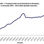 Economie – Crestere economica (PIB) cu 0.1 % in trimestrul al II-lea fata de trimestrul I si cu cu 3,2% pe seria bruta si cu 3,7% pe seria ajustata sezoniern fata de acelasi semestru in 2014