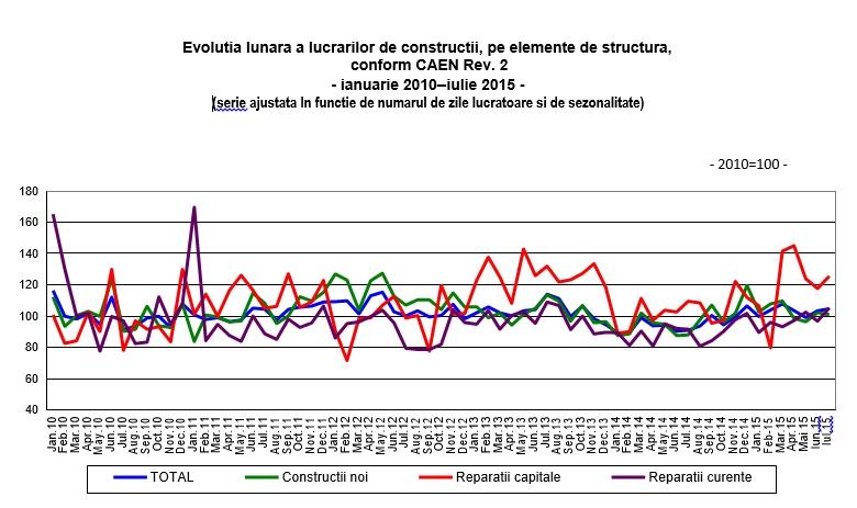 INS ian 2010 - iulie 2015