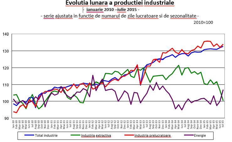 INS industrie ian 2010 - iulie 2015