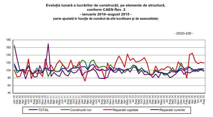 Lucrari constructii ian 2010 - august 2015