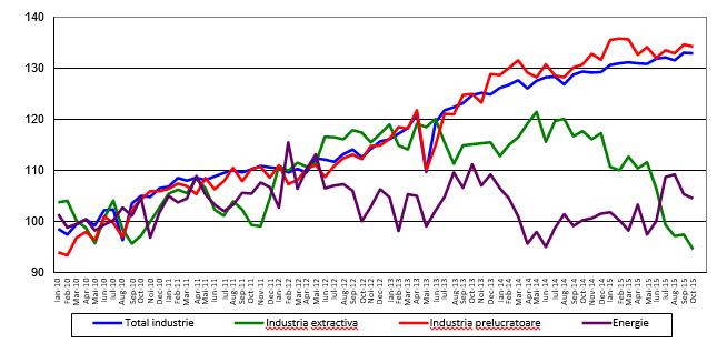 Industrie ian 2010 - oct 2015