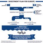 Fonduri europene / Investitii – Proiecte de infrastructura de transporturi finantate prin Fondul European pentru Investiții Strategice ( EFSI )