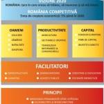 "Investitii – ""Romania Competitiva"", 16 domenii de activitate, 18 miliarde de euro in cinci ani"
