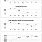 Achizitii publice – Scaderea numarului de anunturi/invitatii de participare si cresterea cumpararilor directe 2009 – 2016